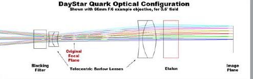 DayStar Quark Optical configuration
