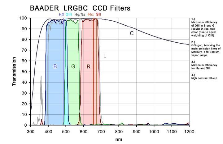 Baader CCD Filter transmission curve