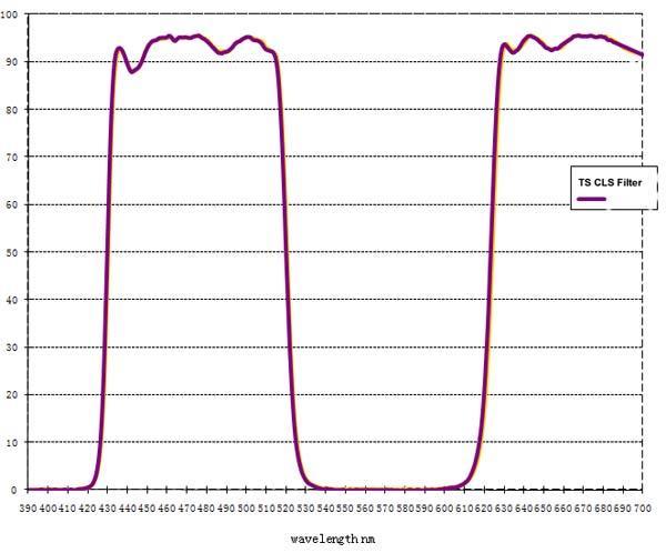 Filtro TS Optics CLS da 31,8mm